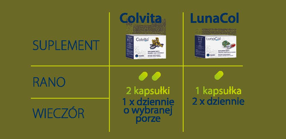 3etap_dawkowanie_colvita